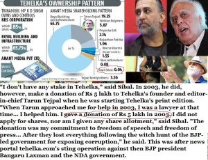 Kapil Sibal had share or donated money for sting operation