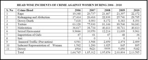 crime_against_women_report Kerala 2012-1013.table