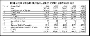 crime_against_women_report Kerala 2012-1013.table