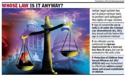 Rape Indian law position