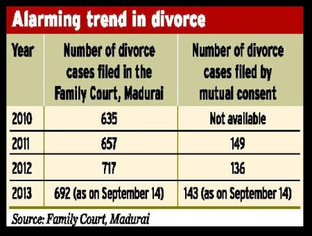 Divorce rate Madurai figures