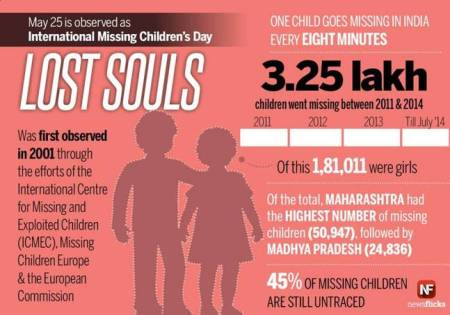 missing children 2011-14- India Today