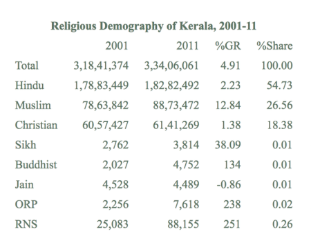 Religious demography of Kerala 2001-11