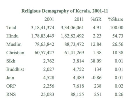 Religious demography of Kerala 2001-11