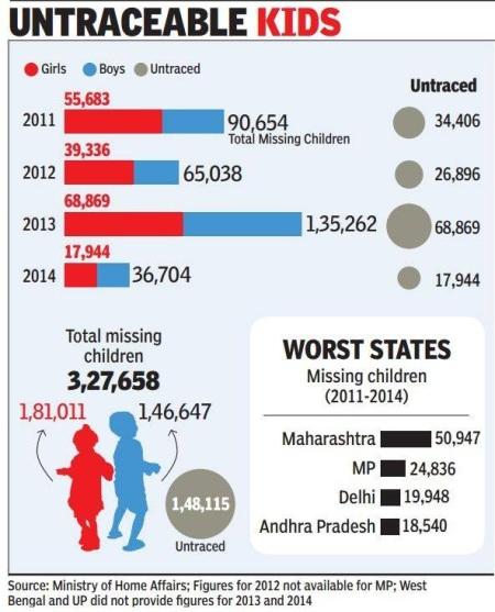 untraceable kids - India 2011-14
