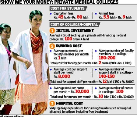 mbbs-medical-college-money-spinning-industry